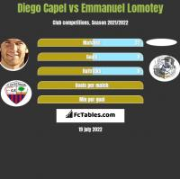 Diego Capel vs Emmanuel Lomotey h2h player stats