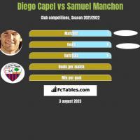 Diego Capel vs Samuel Manchon h2h player stats