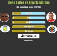 Diego Carlos vs Alberto Moreno h2h player stats