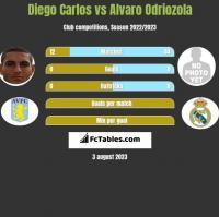Diego Carlos vs Alvaro Odriozola h2h player stats