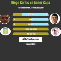 Diego Carlos vs Ander Capa h2h player stats
