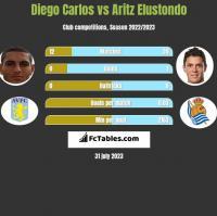 Diego Carlos vs Aritz Elustondo h2h player stats