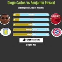 Diego Carlos vs Benjamin Pavard h2h player stats