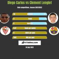 Diego Carlos vs Clement Lenglet h2h player stats