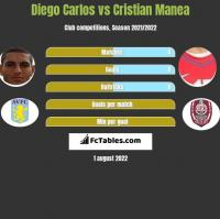 Diego Carlos vs Cristian Manea h2h player stats