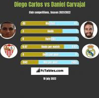 Diego Carlos vs Daniel Carvajal h2h player stats