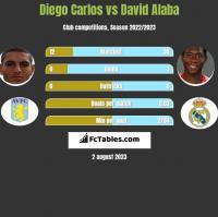 Diego Carlos vs David Alaba h2h player stats