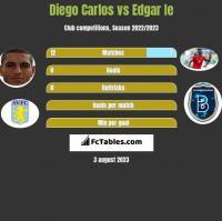 Diego Carlos vs Edgar Ie h2h player stats