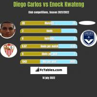 Diego Carlos vs Enock Kwateng h2h player stats