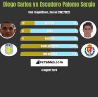 Diego Carlos vs Escudero Palomo Sergio h2h player stats