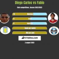 Diego Carlos vs Fabio h2h player stats