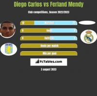 Diego Carlos vs Ferland Mendy h2h player stats