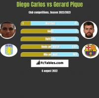 Diego Carlos vs Gerard Pique h2h player stats