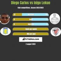Diego Carlos vs Inigo Lekue h2h player stats