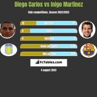 Diego Carlos vs Inigo Martinez h2h player stats