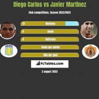 Diego Carlos vs Javier Martinez h2h player stats