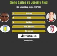 Diego Carlos vs Jeremy Pied h2h player stats