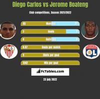Diego Carlos vs Jerome Boateng h2h player stats