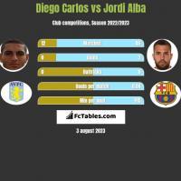 Diego Carlos vs Jordi Alba h2h player stats