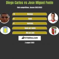 Diego Carlos vs Jose Miguel Fonte h2h player stats