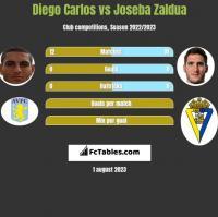 Diego Carlos vs Joseba Zaldua h2h player stats