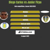 Diego Carlos vs Junior Firpo h2h player stats