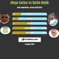 Diego Carlos vs Karim Rekik h2h player stats