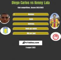 Diego Carlos vs Kenny Lala h2h player stats