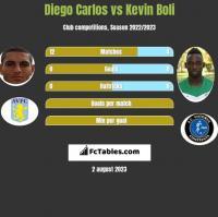 Diego Carlos vs Kevin Boli h2h player stats