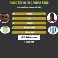 Diego Carlos vs Lamine Kone h2h player stats