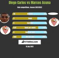 Diego Carlos vs Marcos Acuna h2h player stats