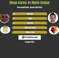 Diego Carlos vs Mario Gaspar h2h player stats