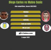 Diego Carlos vs Mateo Susic h2h player stats