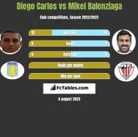 Diego Carlos vs Mikel Balenziaga h2h player stats