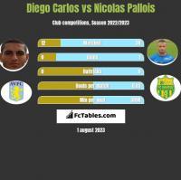 Diego Carlos vs Nicolas Pallois h2h player stats