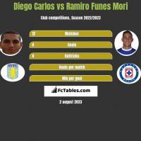 Diego Carlos vs Ramiro Funes Mori h2h player stats