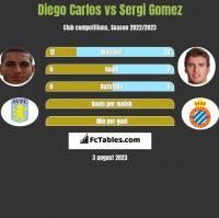 Diego Carlos vs Sergi Gomez h2h player stats