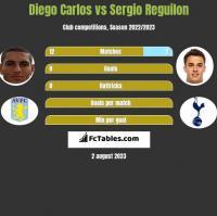 Diego Carlos vs Sergio Reguilon h2h player stats