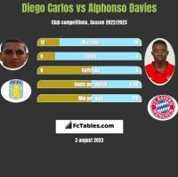 Diego Carlos vs Alphonso Davies h2h player stats