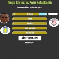 Diego Carlos vs Peru Nolaskoain h2h player stats