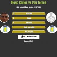 Diego Carlos vs Pau Torres h2h player stats
