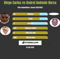 Diego Carlos vs Andrei Andonie Burca h2h player stats
