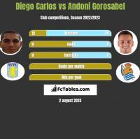 Diego Carlos vs Andoni Gorosabel h2h player stats