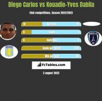 Diego Carlos vs Kouadio-Yves Dabila h2h player stats