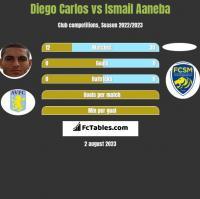 Diego Carlos vs Ismail Aaneba h2h player stats