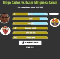 Diego Carlos vs Oscar Mingueza Garcia h2h player stats