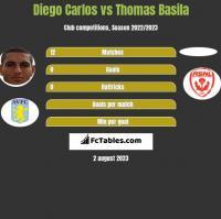 Diego Carlos vs Thomas Basila h2h player stats