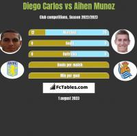 Diego Carlos vs Aihen Munoz h2h player stats