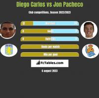 Diego Carlos vs Jon Pacheco h2h player stats