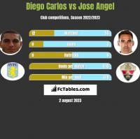 Diego Carlos vs Jose Angel h2h player stats